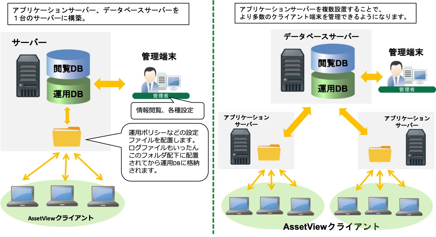 Asset Viewシステム構成図